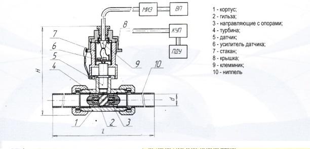 турбинного расходомера ППТ